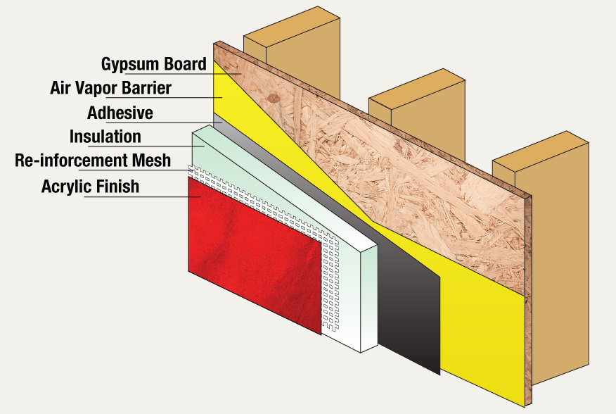Method statement for installation of exterior insulation finishing system eifs for Exterior insulation and finish systems eifs