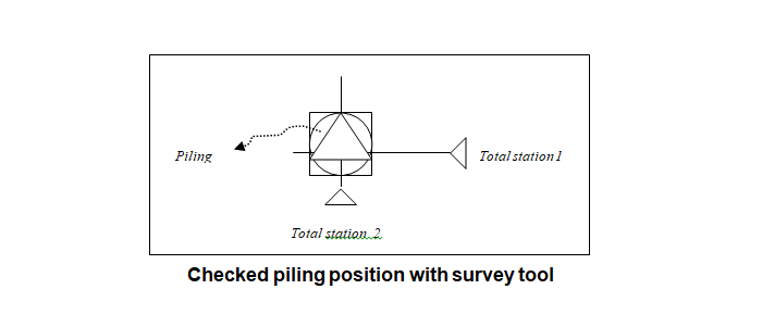 Checked piling position with survey tool