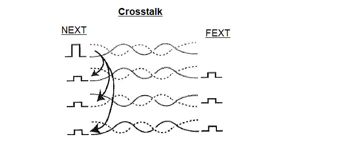 Crosstalk NEXT and FEXT