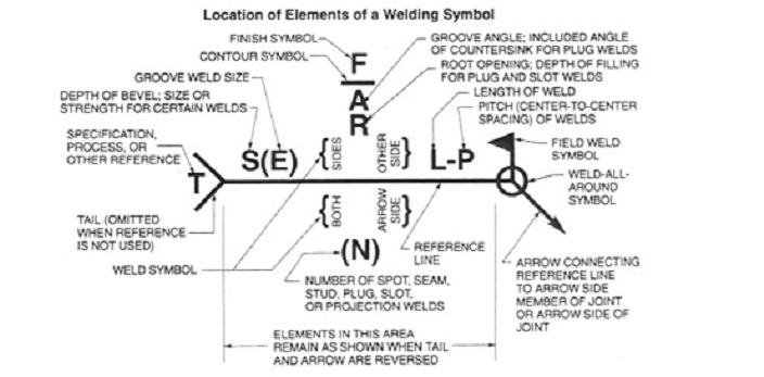 how to specify welds on drawings welding symbol description