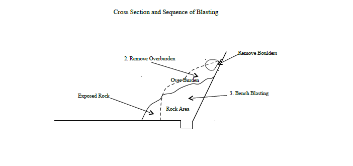 Cross Section and Sequence of Blasting