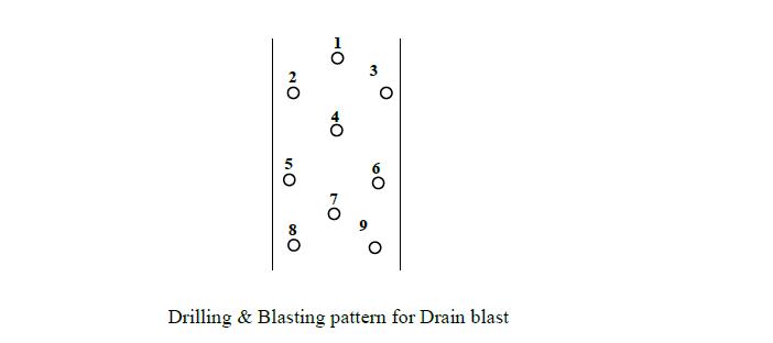 Drilling & Blasting pattern for Drain blast