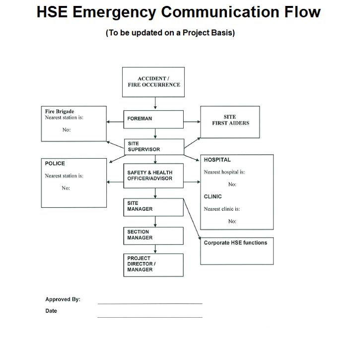 emergency preparedness and response communication flow chart