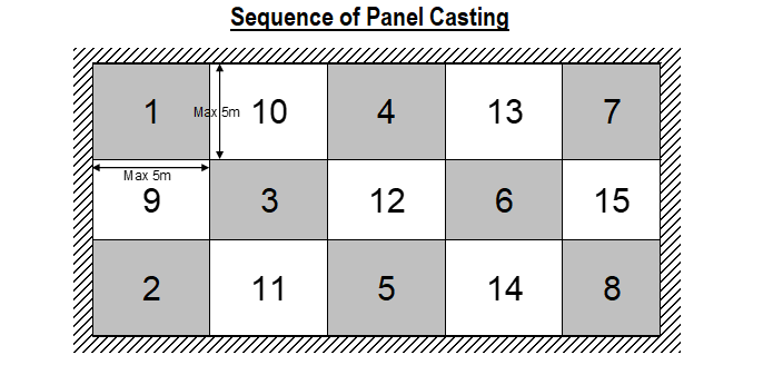 Sequence of panel casting