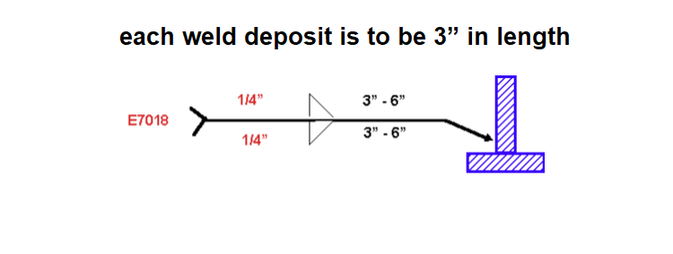 Each weld deposit is to be 3 inch in length
