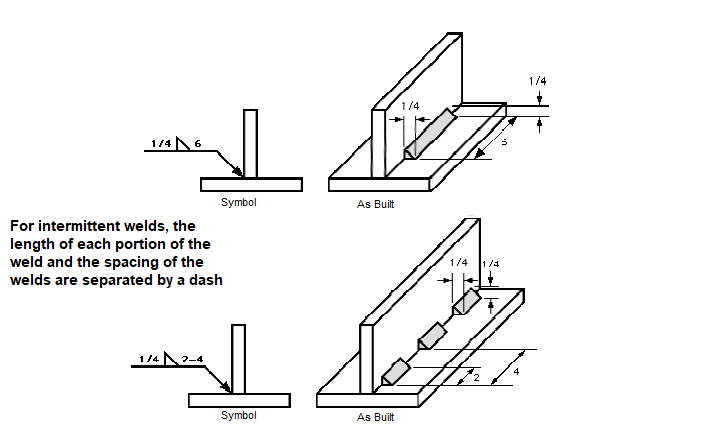 Fillet Weld Symbols Explained