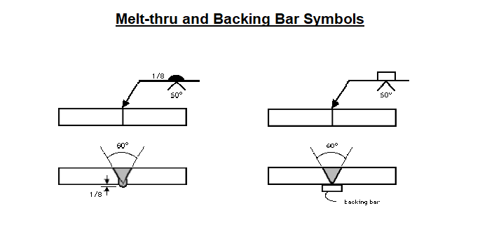 Melt-thru and backing bar symbols
