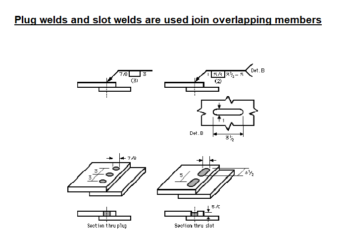 Plug welds and slot welds are used join overlapping members