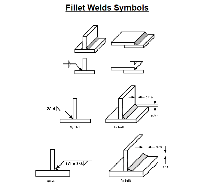 Symbols for the Fillet Welds
