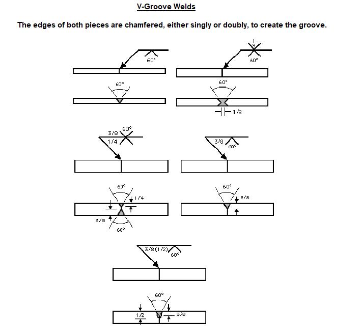 V Grooved Weld Symbols