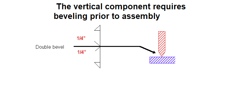 Vertical welding component requires beveling prior to assembly