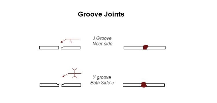 groove joint welding symbols