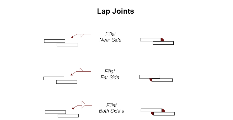 lap joints welding symbols